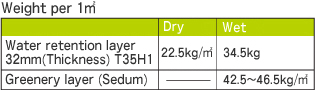 Weight per 1㎡ Dry Wet Water retention layer 32mm(Thickness) T35H1 22.5kg/㎡ 34.5kg Greenery layer (Sedum) - 42.5~46.5kg/㎡