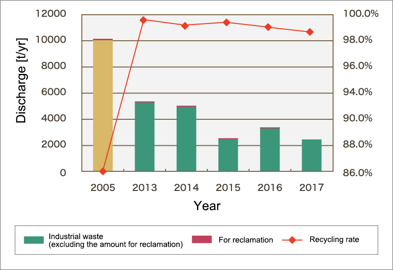 (1)Waste discharge/ Recycling rate
